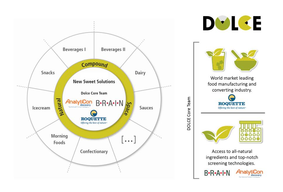 Konsumgüterunternehmen können für verschiedene Nahrungsmittel- und Getränkeproduktkategorien Mitglied der DOLCE-Partnerschaft werden.